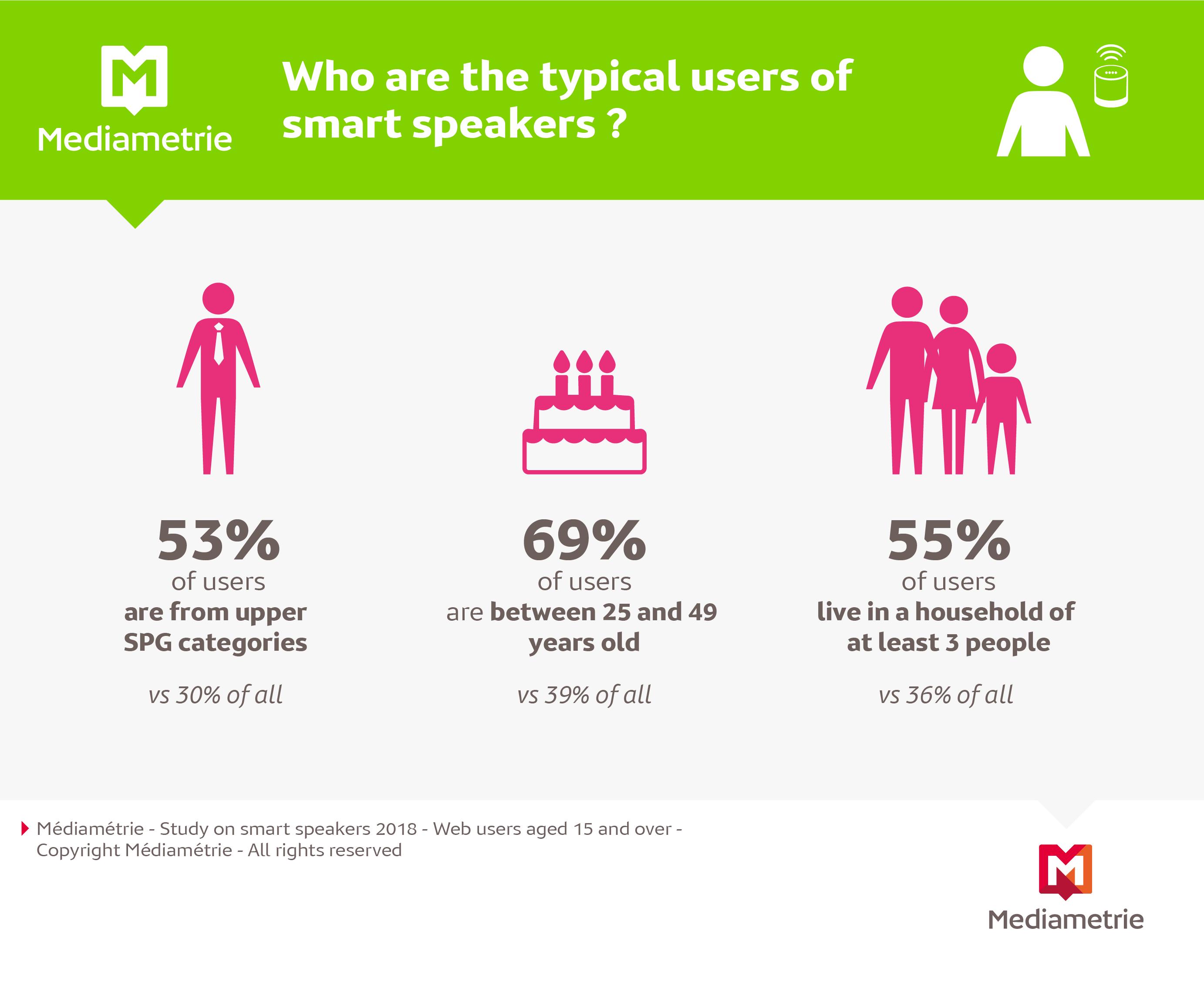 average age of internet user