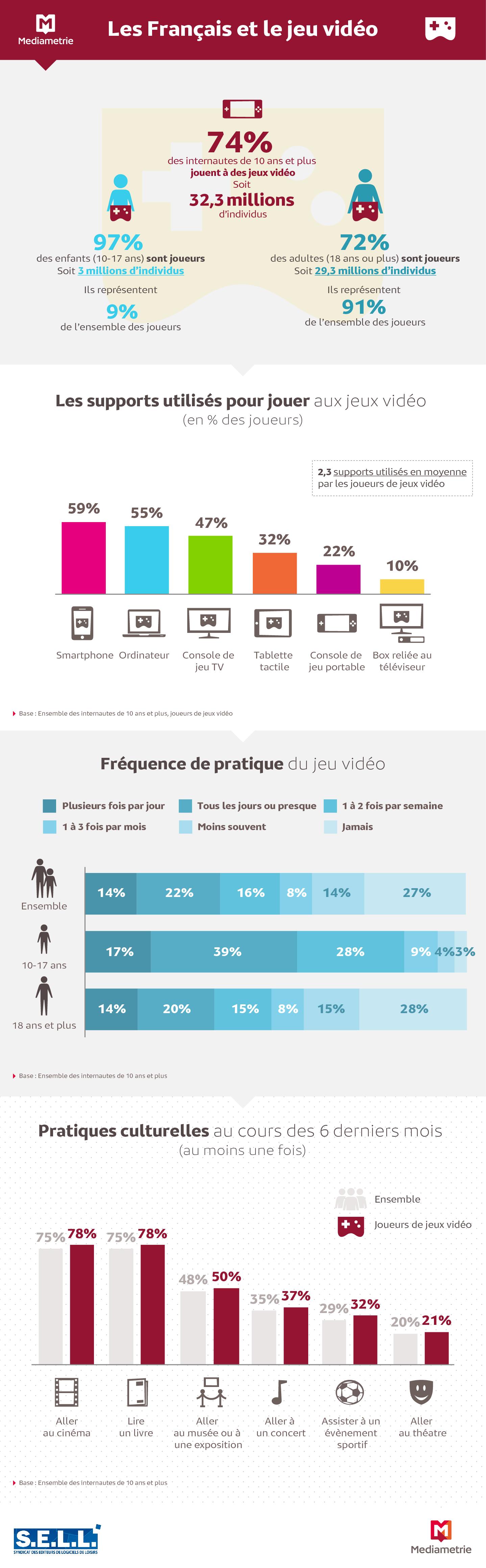 infographie jeux vidéo Français