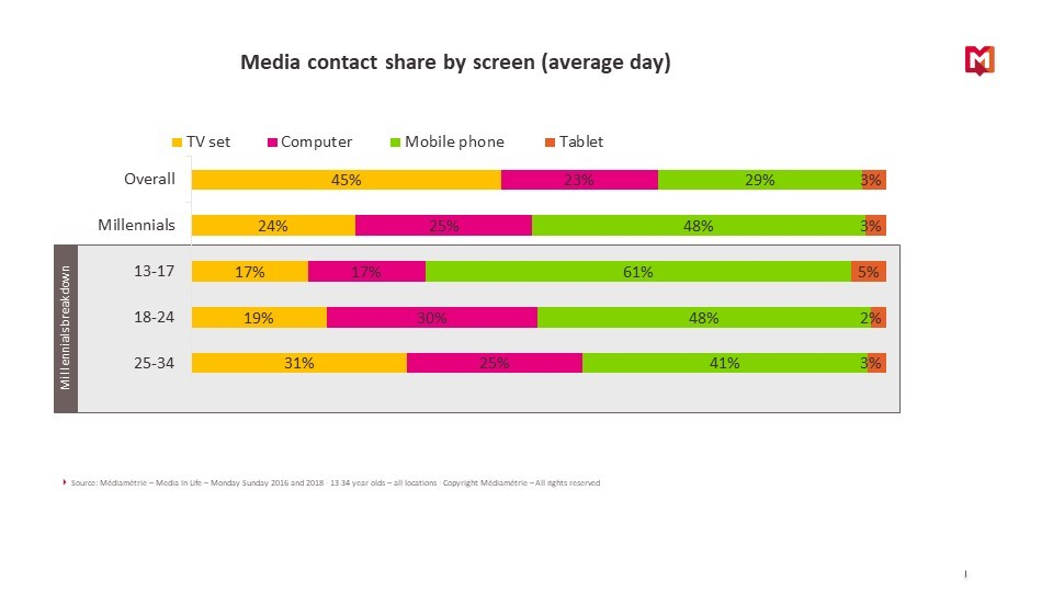 Media contact share by screen