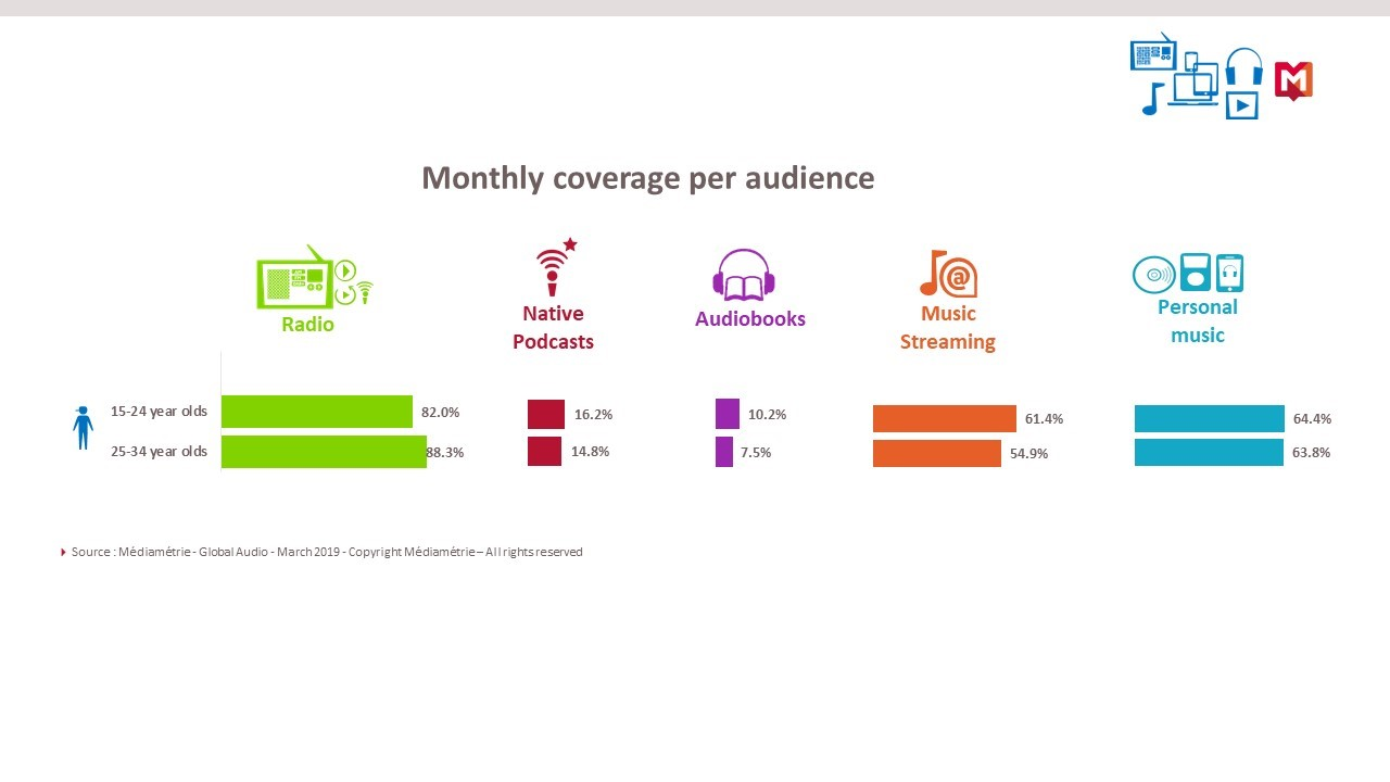 Monthly coverage audience
